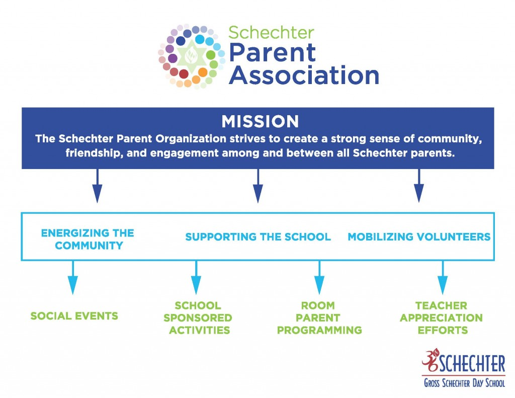 Schechter Parent Association